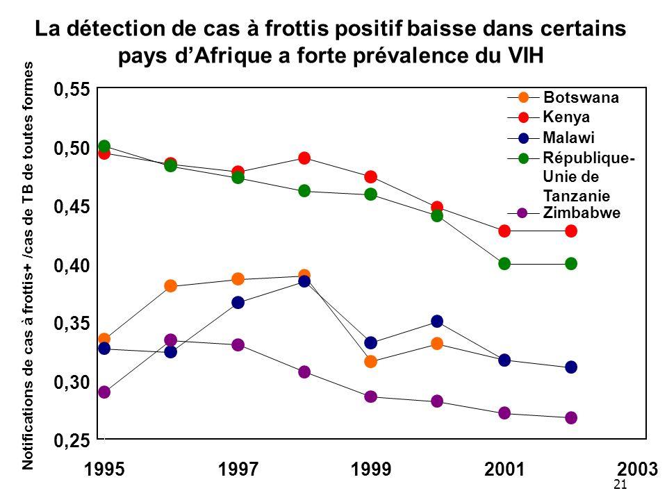 La détection de cas à frottis positif baisse dans certains pays d'Afrique a forte prévalence du VIH