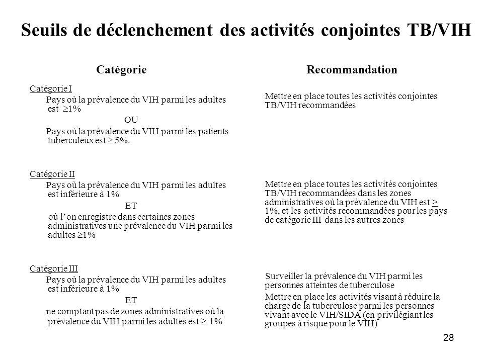 Seuils de déclenchement des activités conjointes TB/VIH