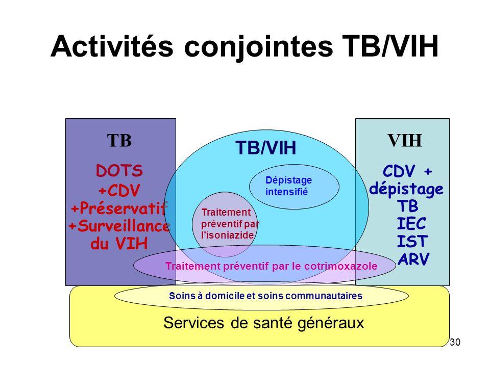 Activités conjointes TB/VIH