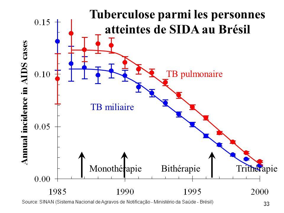 Tuberculose parmi les personnes atteintes de SIDA au Brésil