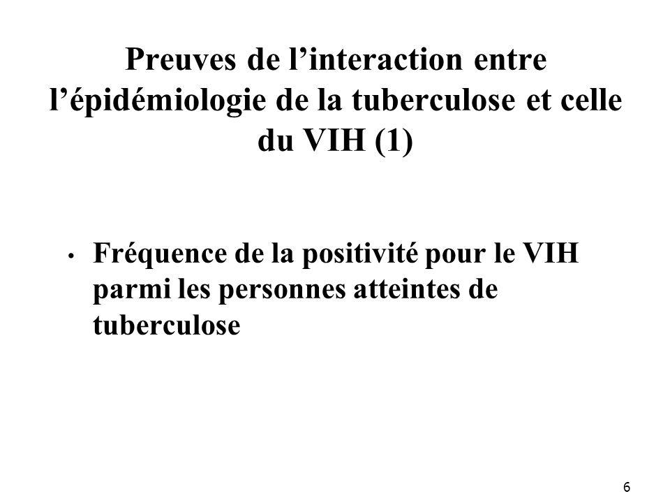 Preuves de l'interaction entre l'épidémiologie de la tuberculose et celle du VIH (1)