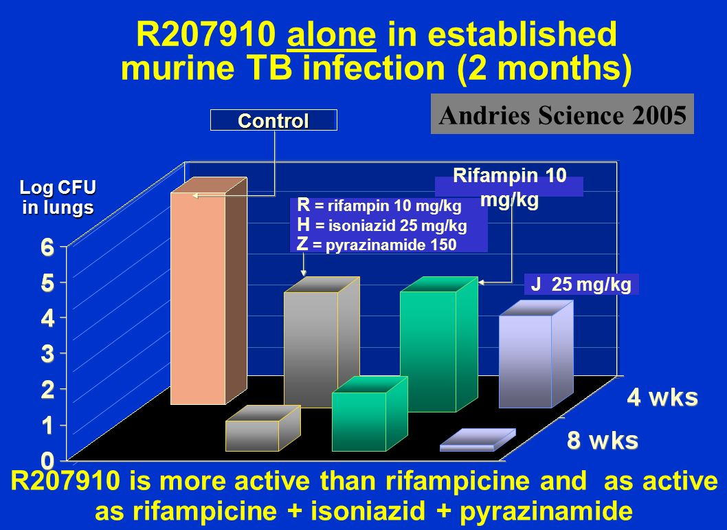 R207910 alone in established murine TB infection (2 months)