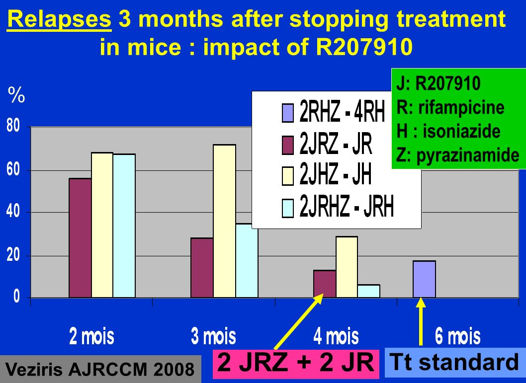Relapses 3 months after stopping treatment in mice : impact of R207910