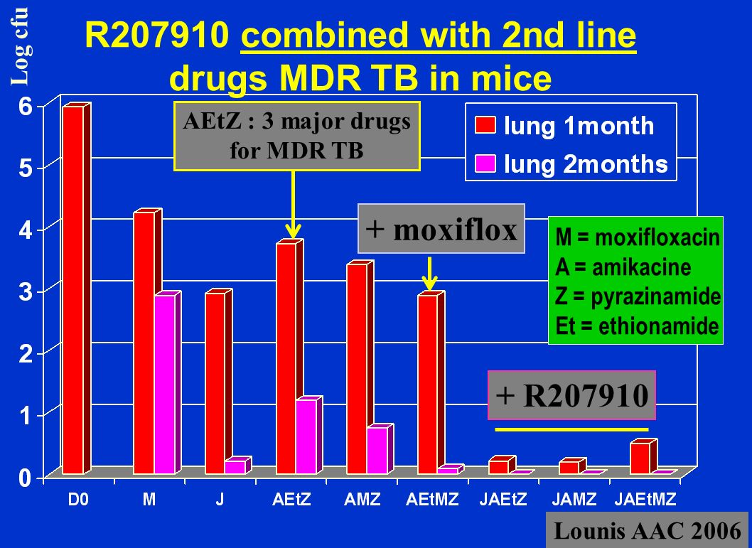 R207910 combined with 2nd line drugs MDR TB in mice