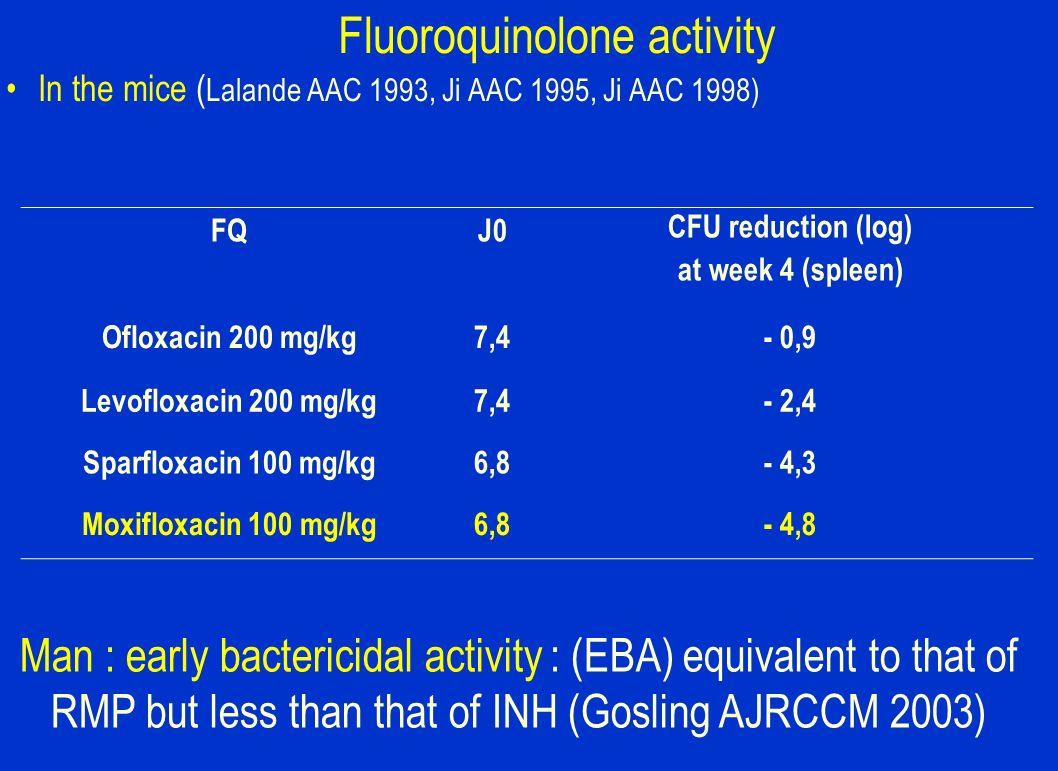 Fluoroquinolone activity