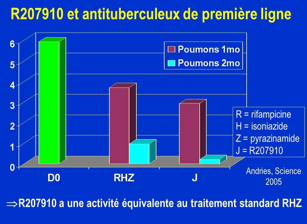 R207910 et antituberculeux de première ligne