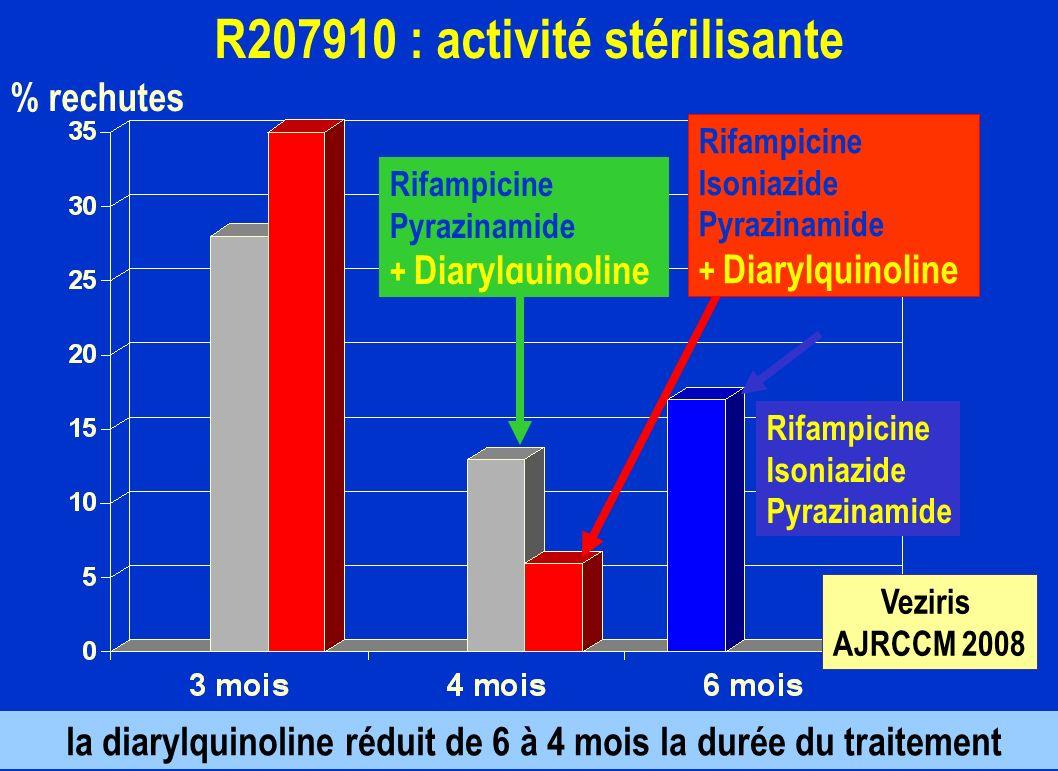 R207910 : activité stérilisante