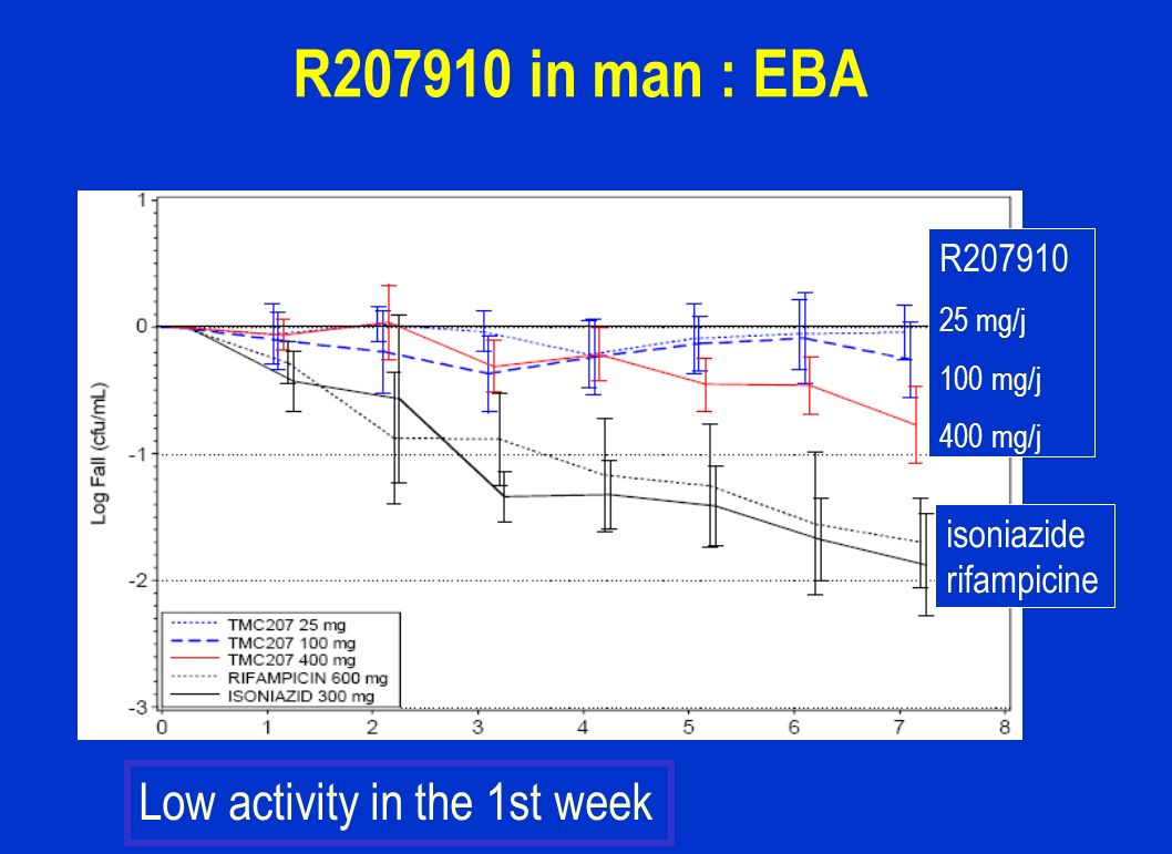 R in man : EBA Low activity in the 1st week R isoniazide