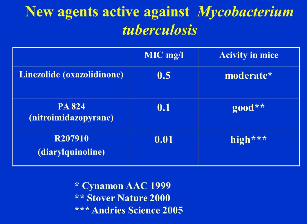 New agents active against Mycobacterium tuberculosis