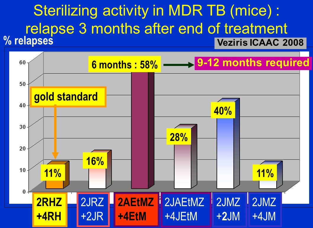 Sterilizing activity in MDR TB (mice) : relapse 3 months after end of treatment