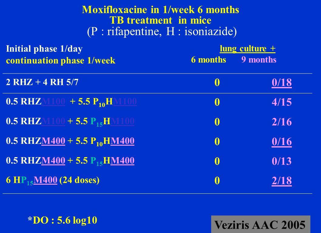 Moxifloxacine in 1/week 6 months TB treatment in mice (P : rifapentine, H : isoniazide)