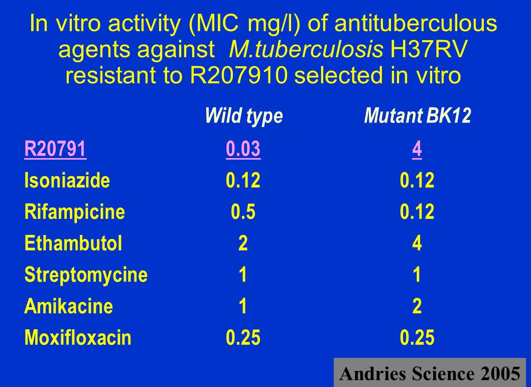 In vitro activity (MIC mg/l) of antituberculous agents against M