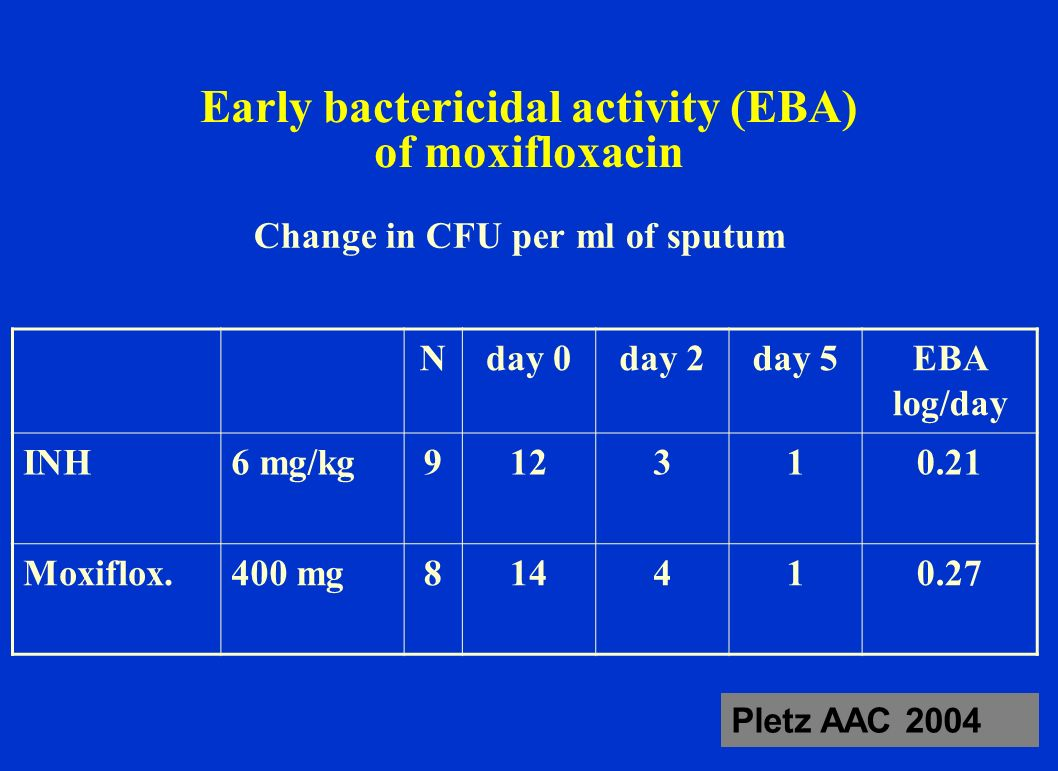 Early bactericidal activity (EBA) of moxifloxacin
