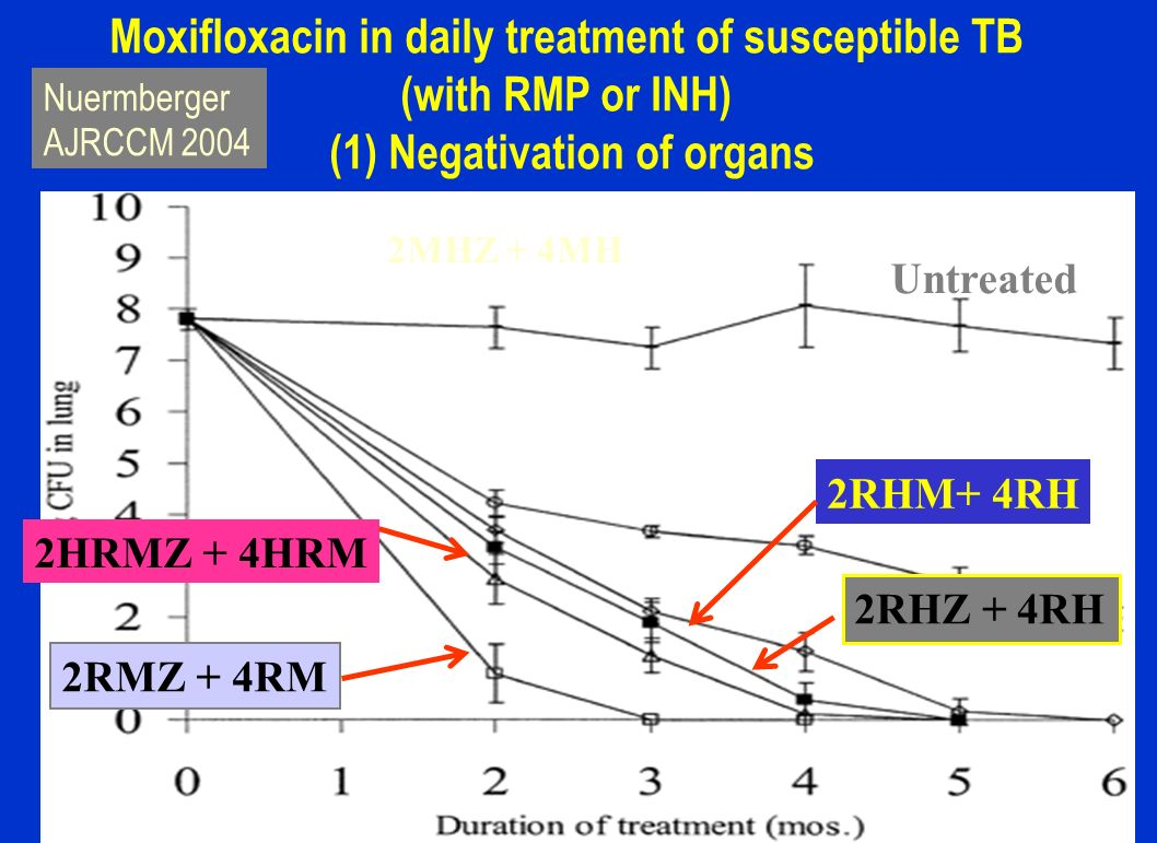 Moxifloxacin in daily treatment of susceptible TB (with RMP or INH)