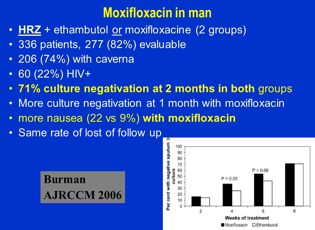 Moxifloxacin in man Burman AJRCCM 2006