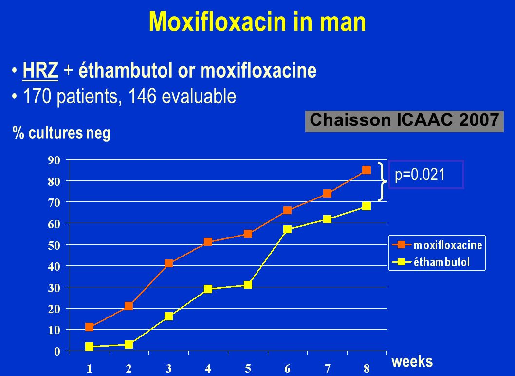 Moxifloxacin in man HRZ + éthambutol or moxifloxacine