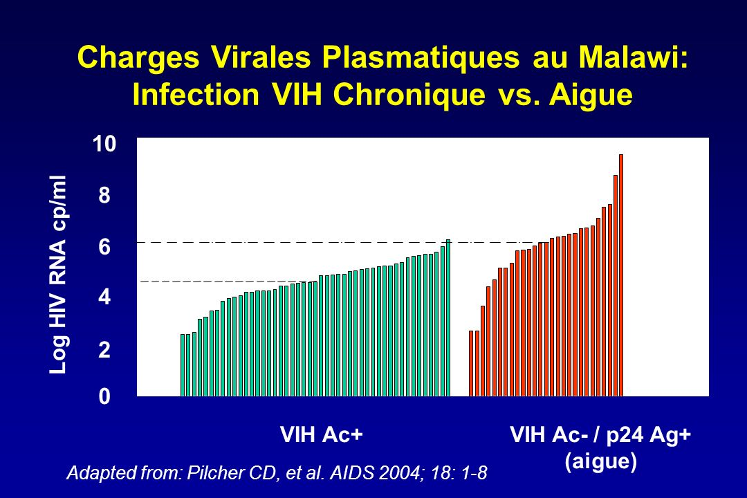 Charges Virales Plasmatiques au Malawi: Infection VIH Chronique vs