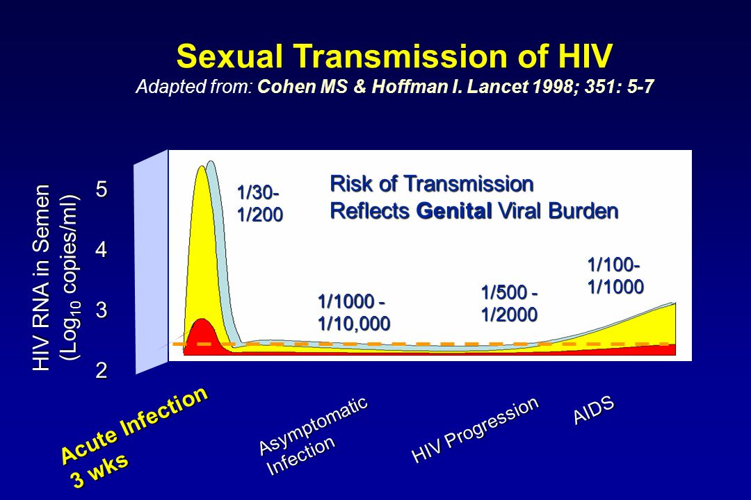 Sexual Transmission of HIV Adapted from: Cohen MS & Hoffman I