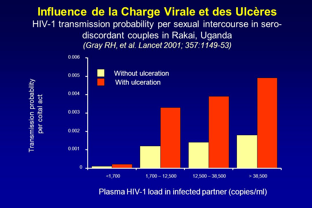 Influence de la Charge Virale et des Ulcères HIV-1 transmission probability per sexual intercourse in sero-discordant couples in Rakai, Uganda (Gray RH, et al. Lancet 2001; 357:1149-53)