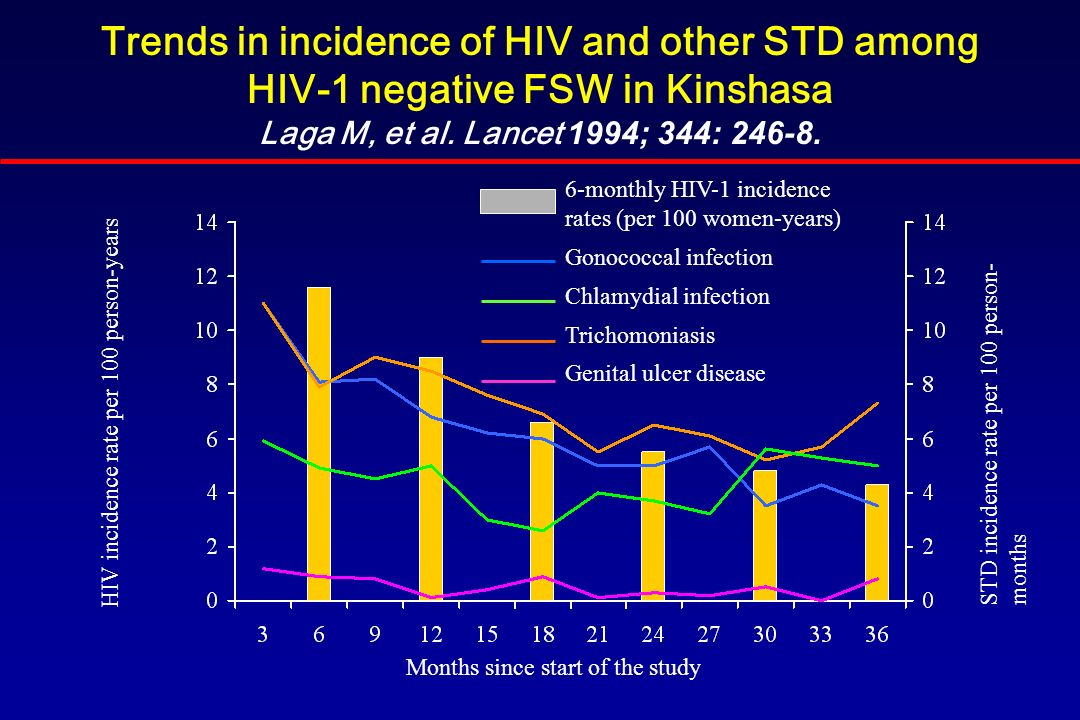 Trends in incidence of HIV and other STD among HIV-1 negative FSW in Kinshasa