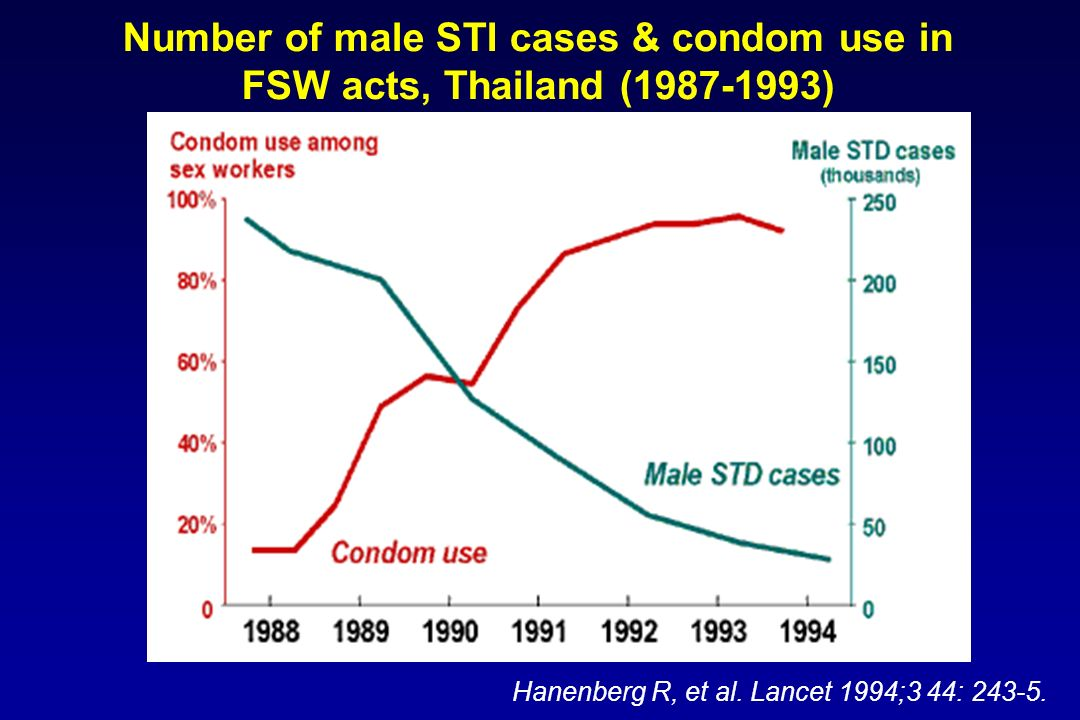 Number of male STI cases & condom use in FSW acts, Thailand (1987-1993)