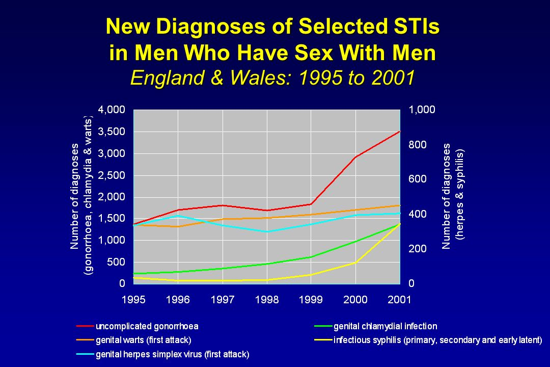 New Diagnoses of Selected STIs in Men Who Have Sex With Men England & Wales: 1995 to 2001