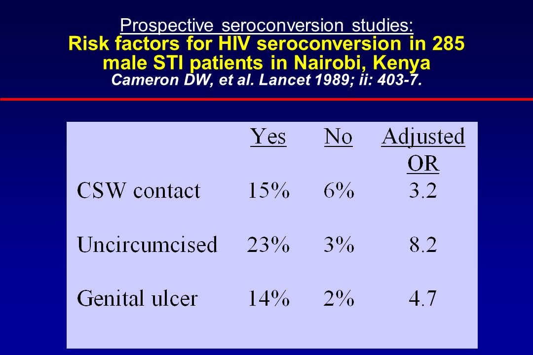 Prospective seroconversion studies: Risk factors for HIV seroconversion in 285 male STI patients in Nairobi, Kenya Cameron DW, et al. Lancet 1989; ii: 403-7.