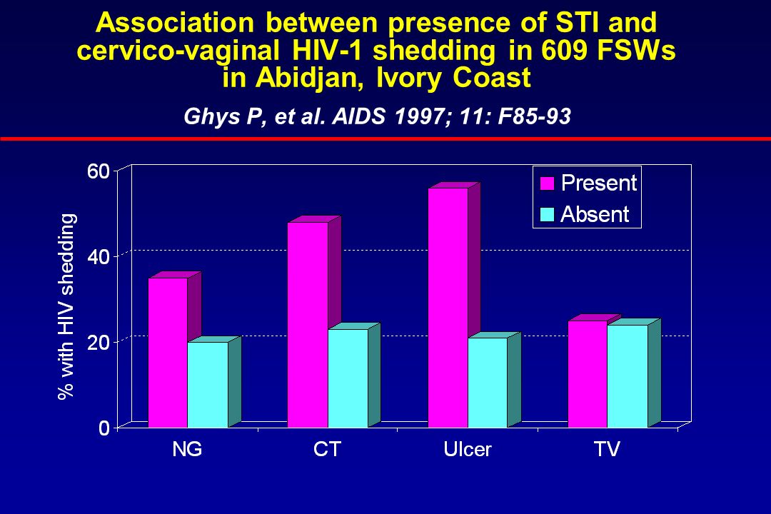 Association between presence of STI and cervico-vaginal HIV-1 shedding in 609 FSWs in Abidjan, Ivory Coast Ghys P, et al. AIDS 1997; 11: F85-93