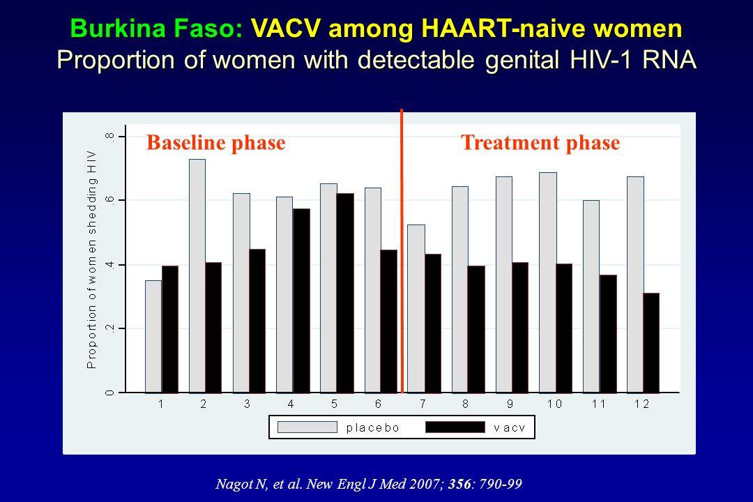 Burkina Faso: VACV among HAART-naive women