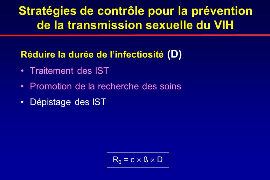 Stratégies de contrôle pour la prévention de la transmission sexuelle du VIH