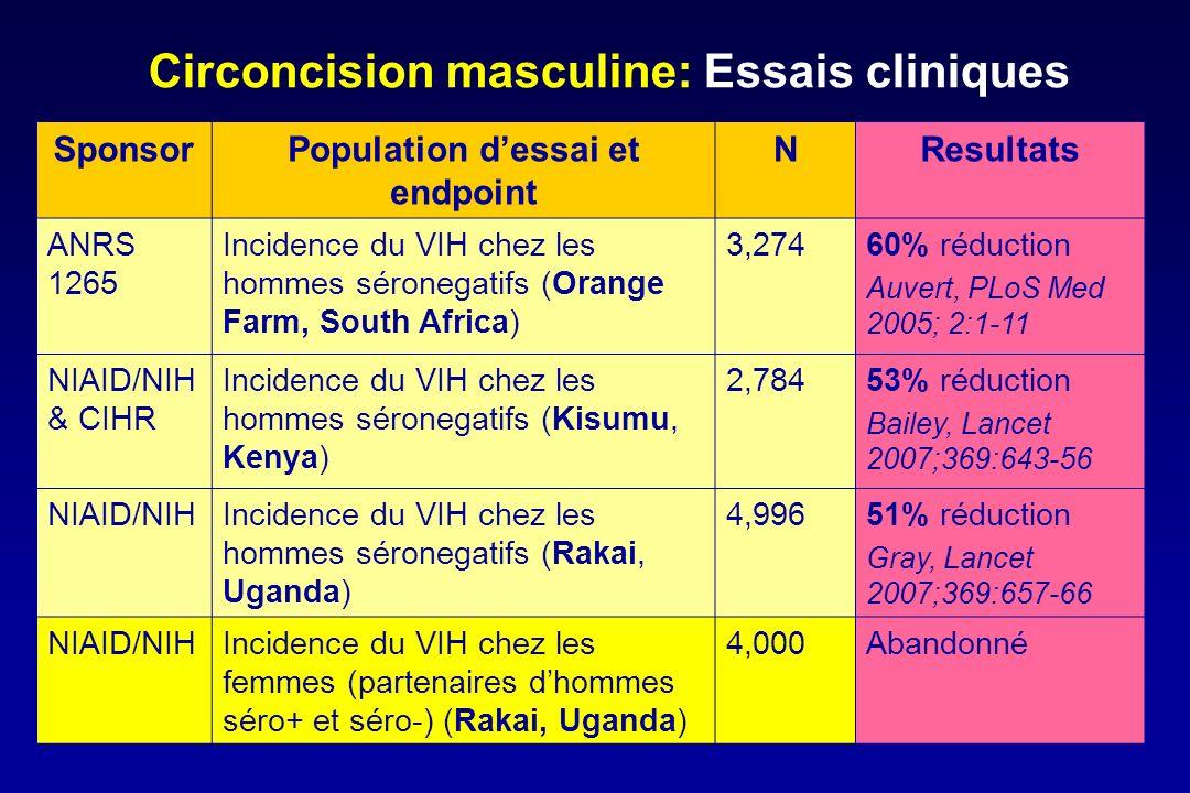 Circoncision masculine: Essais cliniques