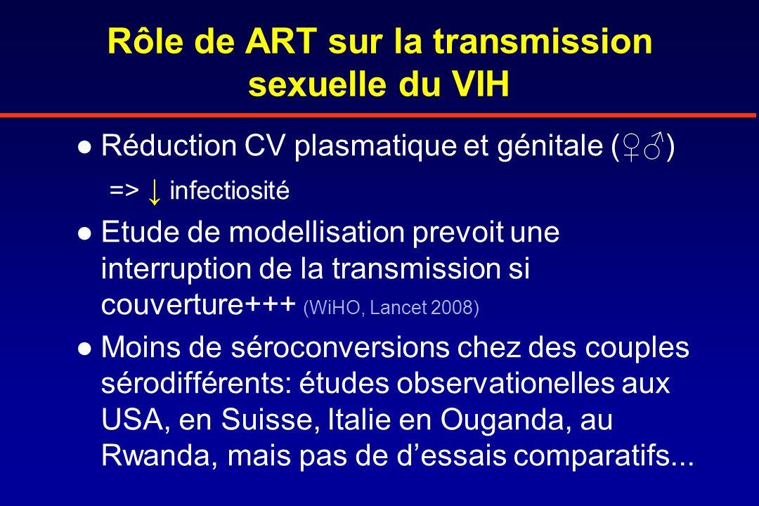 Rôle de ART sur la transmission sexuelle du VIH