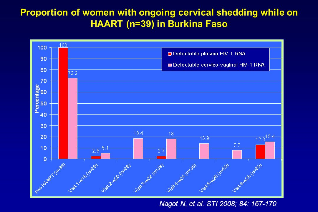 Proportion of women with ongoing cervical shedding while on HAART (n=39) in Burkina Faso