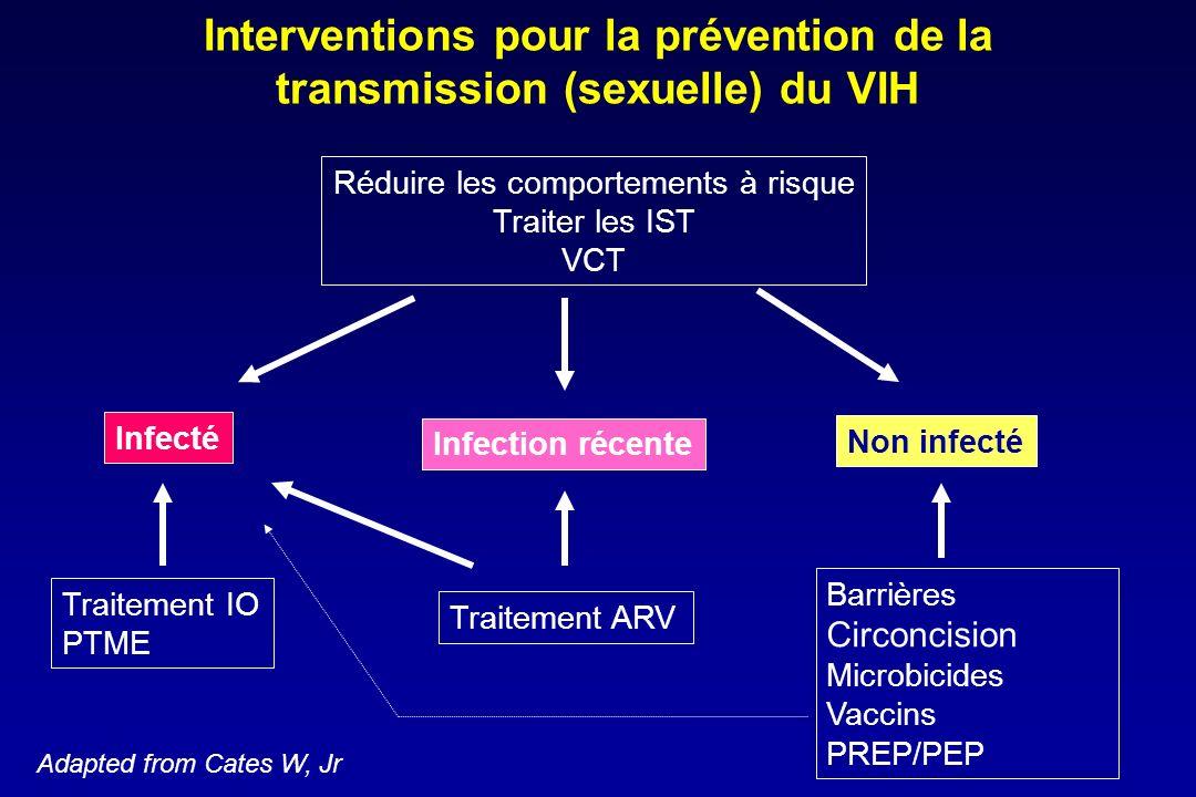 Interventions pour la prévention de la transmission (sexuelle) du VIH
