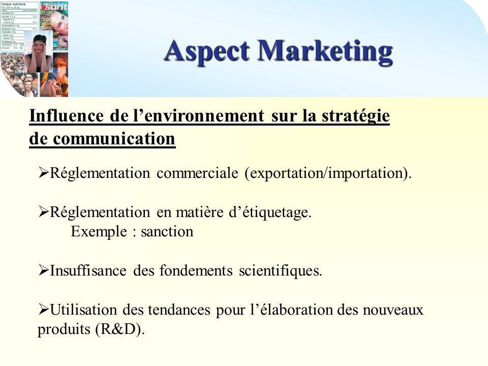 Aspect Marketing Influence de l'environnement sur la stratégie