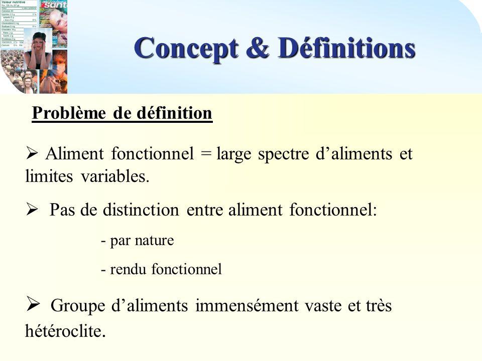 Concept & Définitions Problème de définition. Aliment fonctionnel = large spectre d'aliments et limites variables.