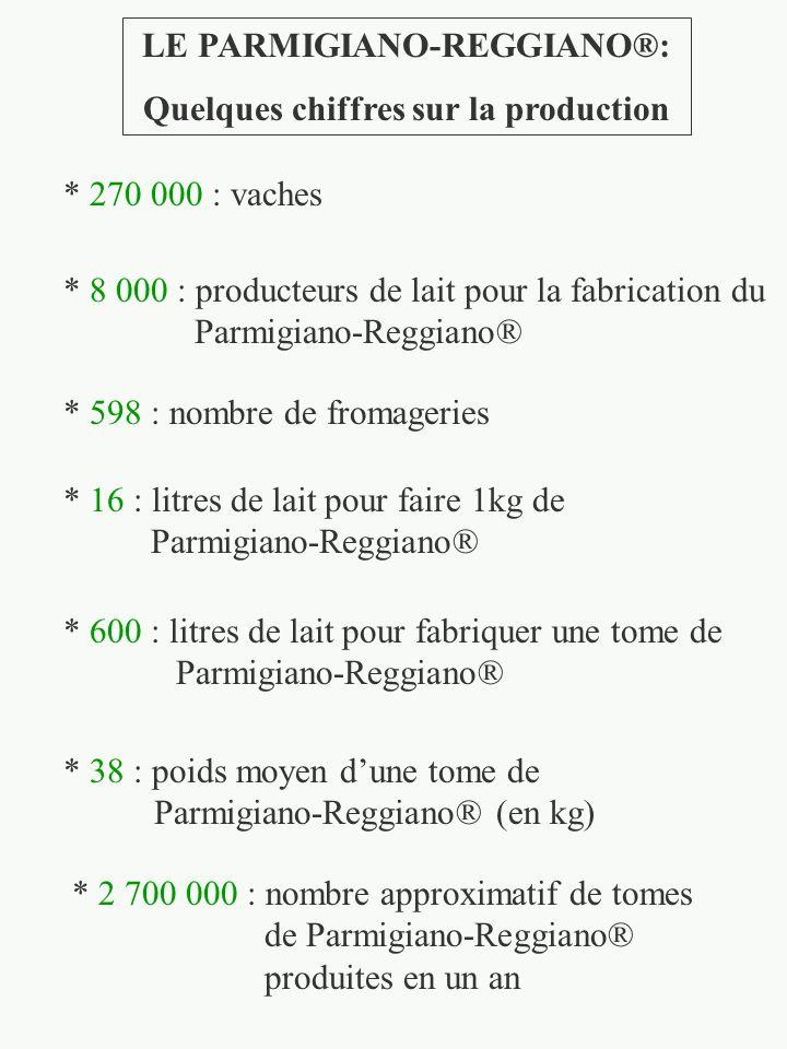 LE PARMIGIANO-REGGIANO®: Quelques chiffres sur la production