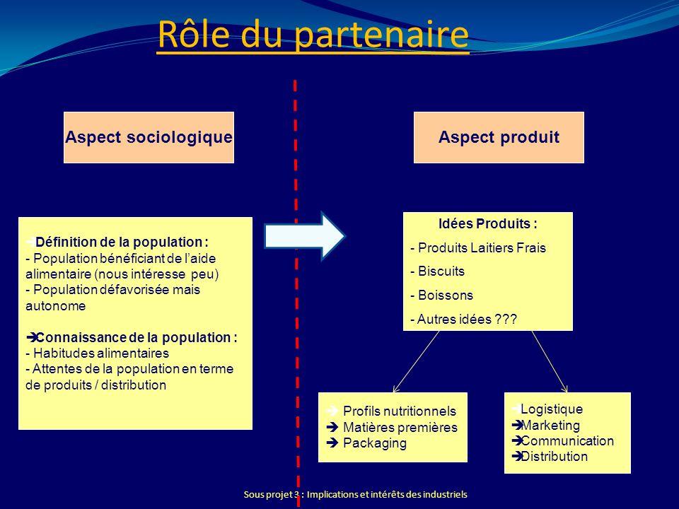 Rôle du partenaire Aspect sociologique Aspect produit Idées Produits :