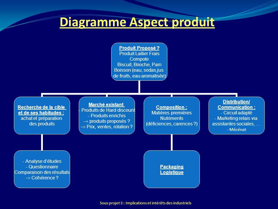 Diagramme Aspect produit