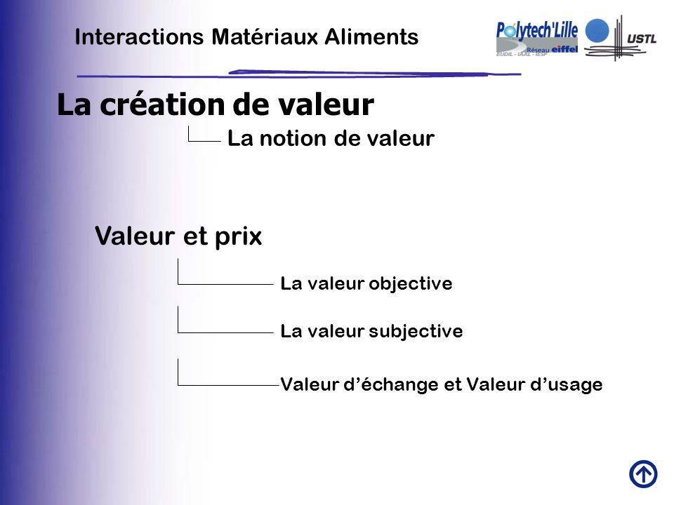 La création de valeur Valeur et prix Interactions Matériaux Aliments