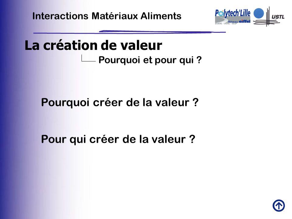 La création de valeur Pourquoi créer de la valeur