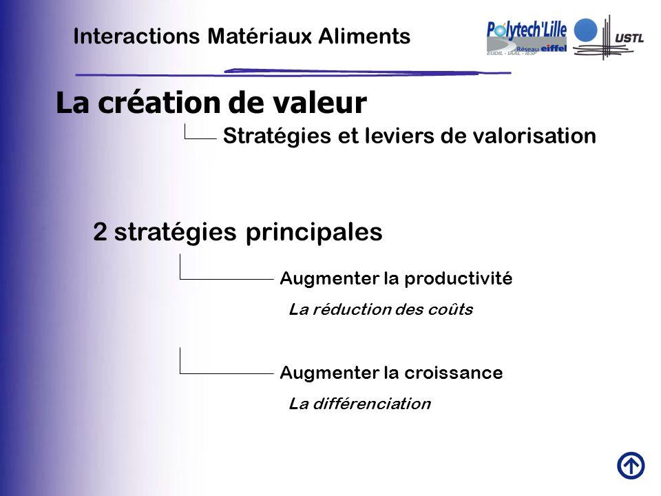 La création de valeur 2 stratégies principales