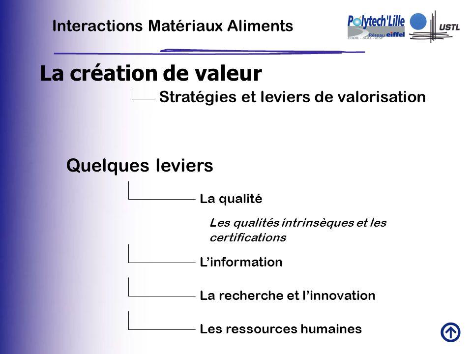 La création de valeur Quelques leviers Interactions Matériaux Aliments
