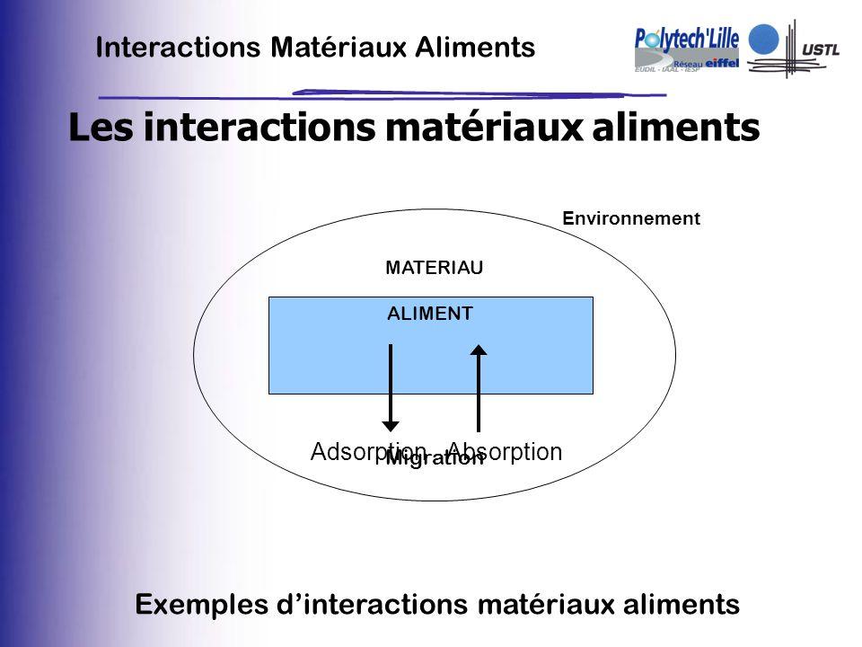 Les interactions matériaux aliments