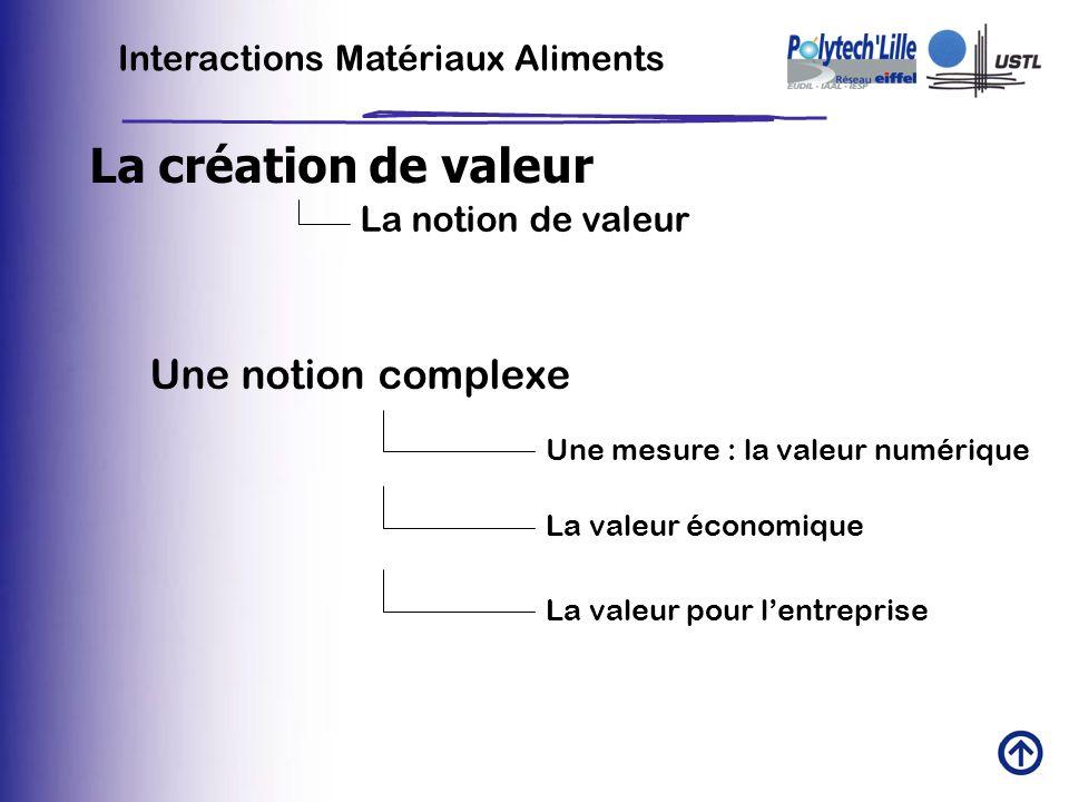 La création de valeur Une notion complexe