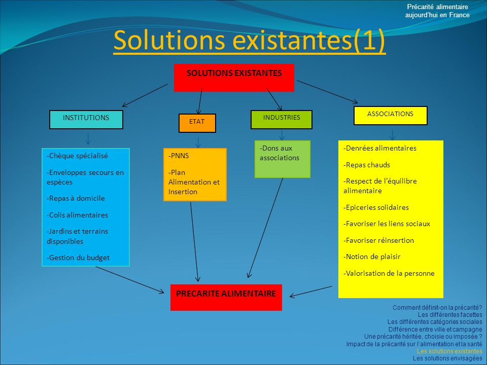 Solutions existantes(1)