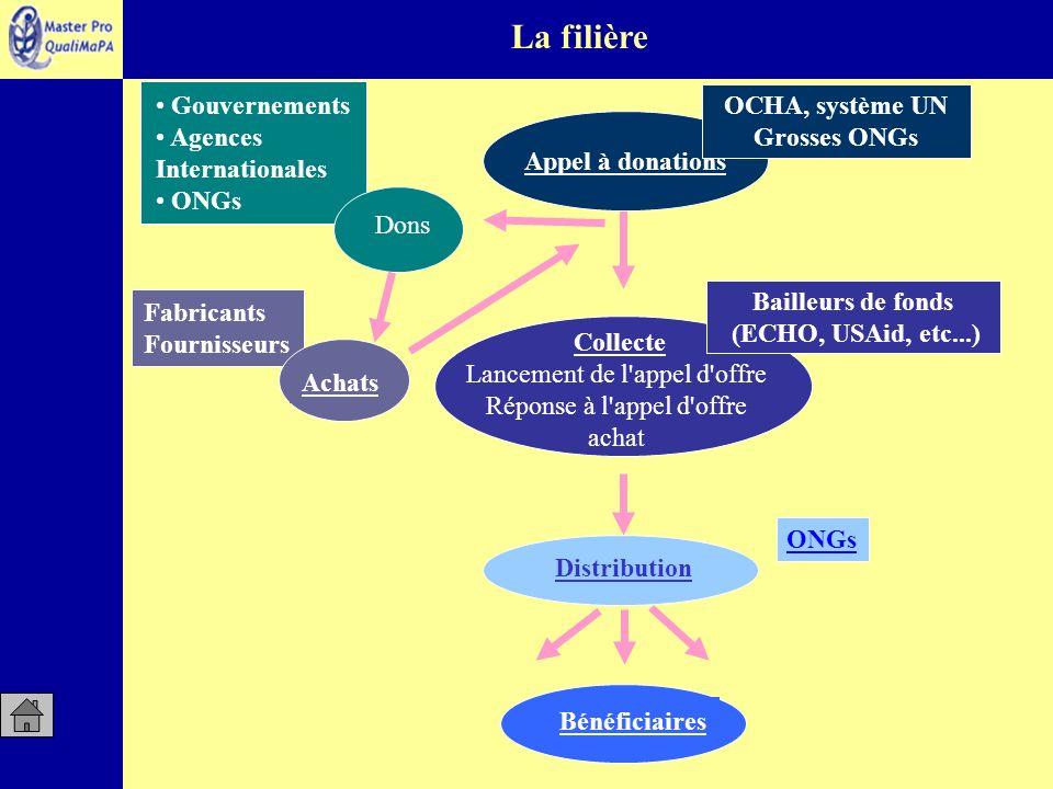 La filière Gouvernements OCHA, système UN Agences Internationales