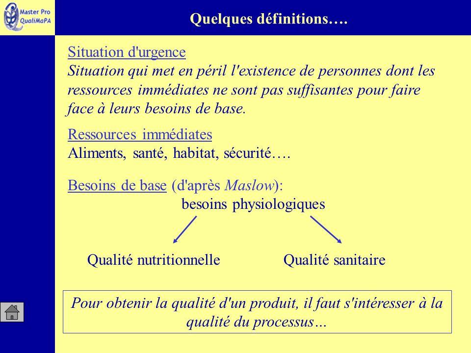 Quelques définitions….