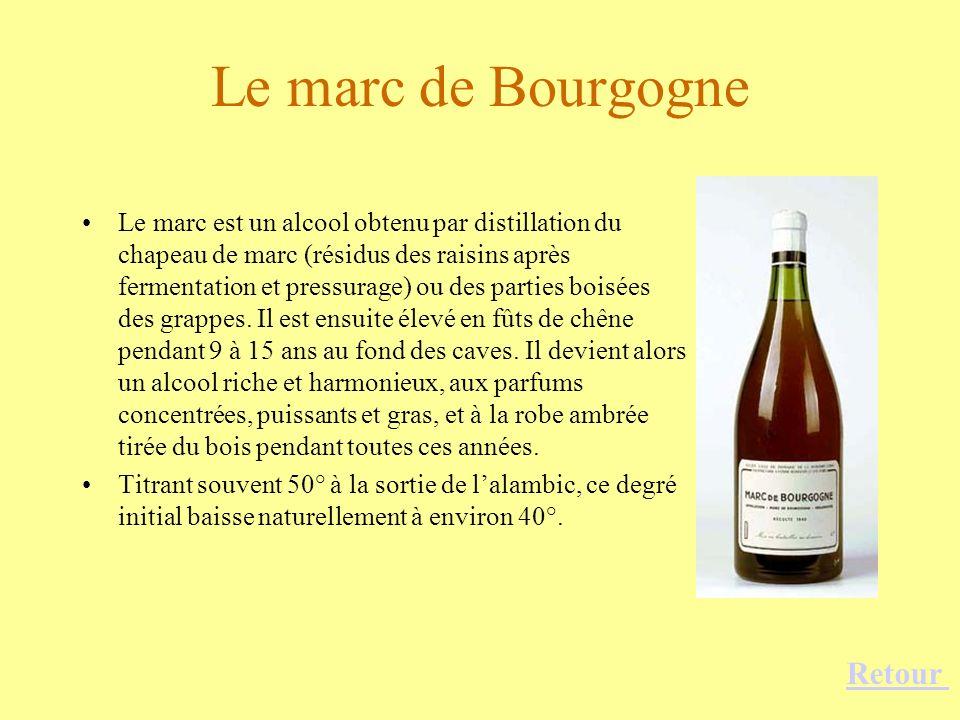 Le marc de Bourgogne Retour