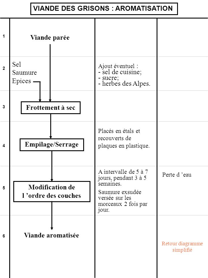 Modification de l 'ordre des couches